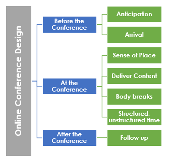 Online conference design must create the conditions to enable learning, allow new ideas to take root, and affect change in the participants, galvanizing them toward action.