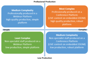 Online Conference Complexity Matrix