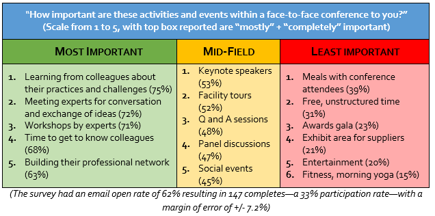 Online survey results about relative importance of various conference activities