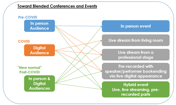 Toward events with blended in person and digital audiences