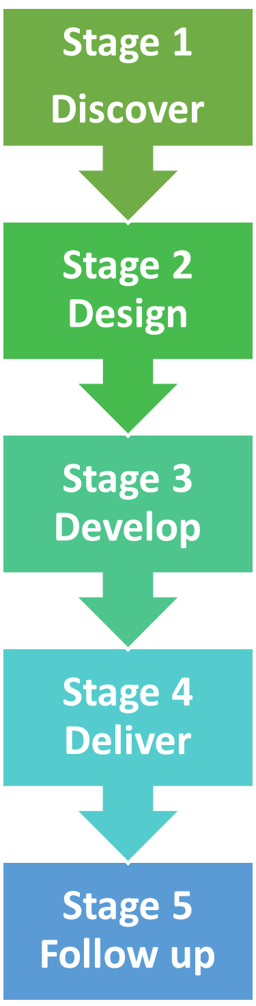 Developing any event or conference follows five stages: discovery, design, development, delivery and follow up